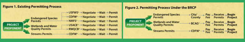 flow chart of showing improved process