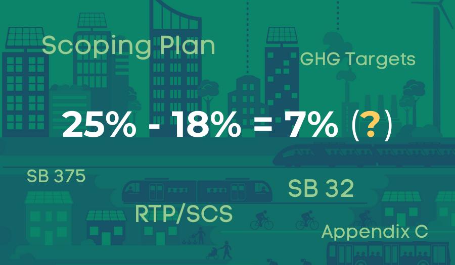 25%-18%=7% Gap